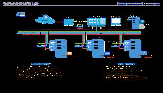 Building VMware Practice Lab