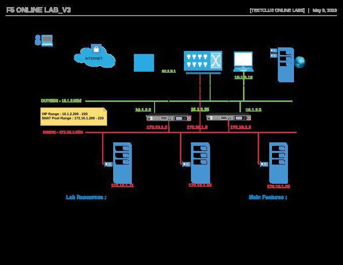 F5 Online Virtual Lab